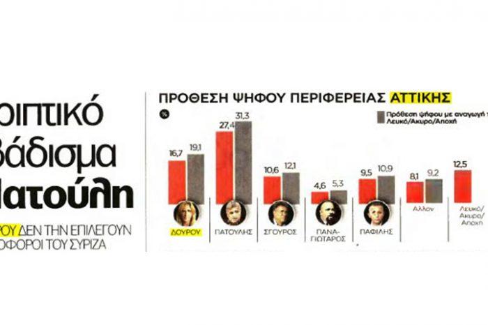 Συντριπτικό προβάδισμα Γιώργου Πατούλη στη δημοσκόπηση της Opinion Poll για τον «Ελεύθερο Τύπο της Κυριακής»
