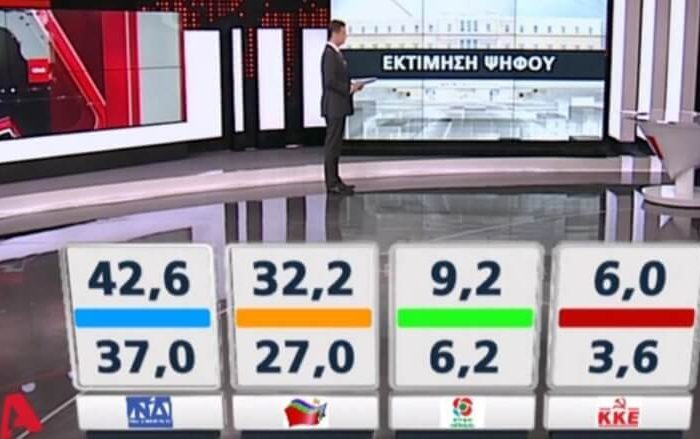 Δημοσκόπηση Metron Analysis: Διψήφια η διαφορά της ΝΔ από το ΣΥΡΙΖΑ